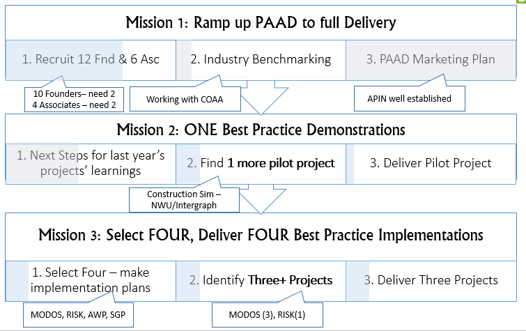 About mission progress 2016