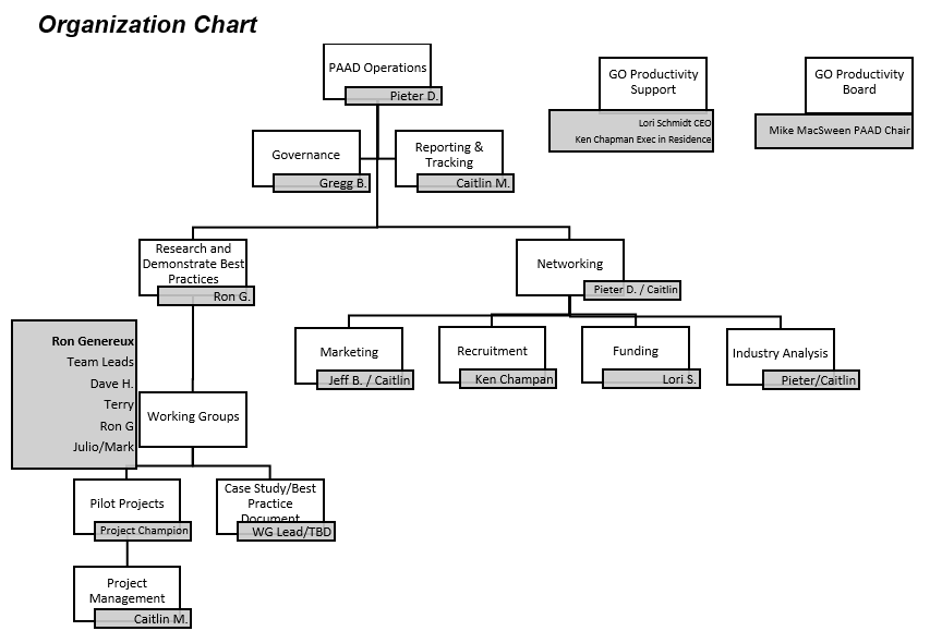 About org chart